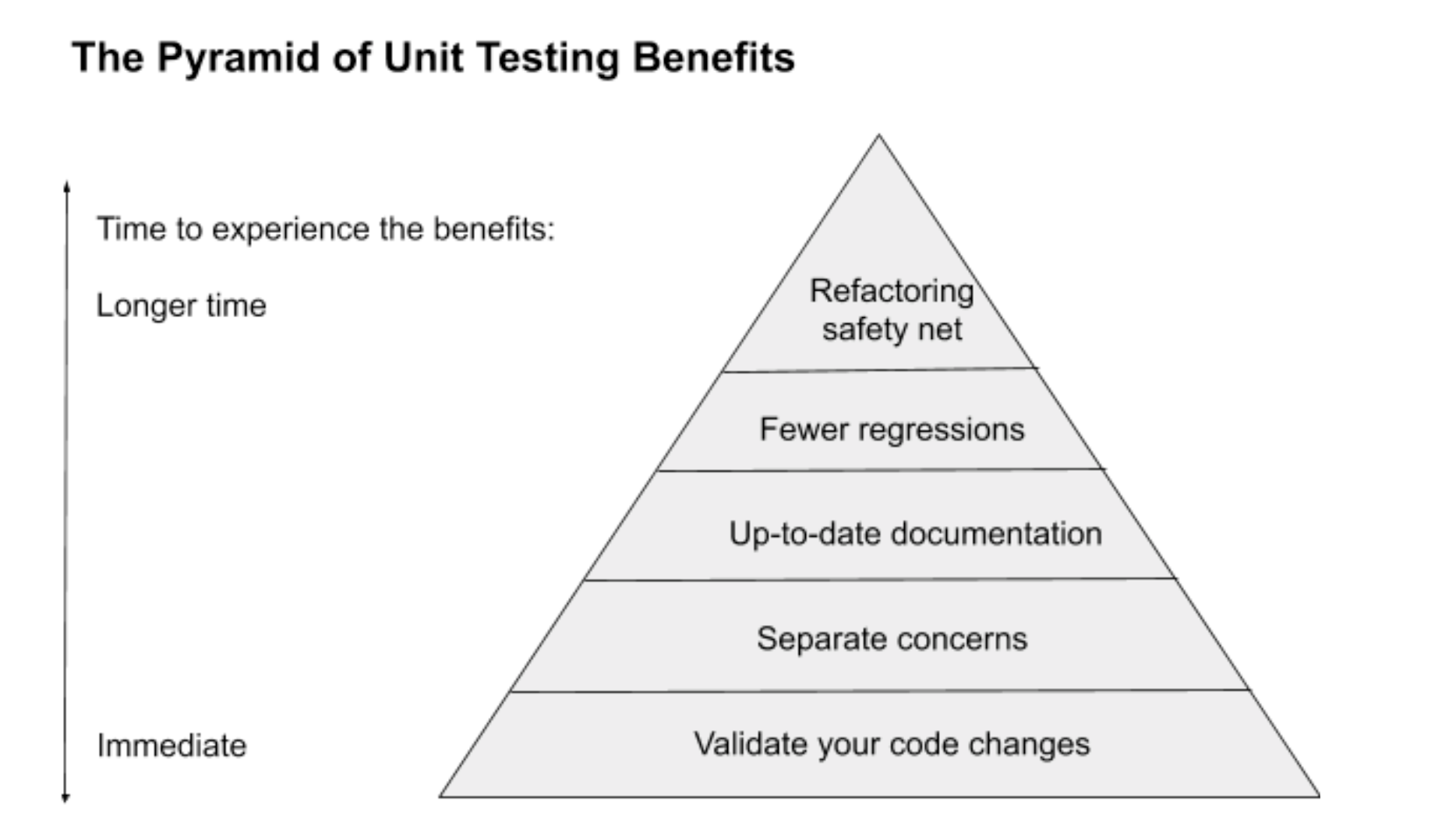 The Pyramid of Unit Testing Benefits