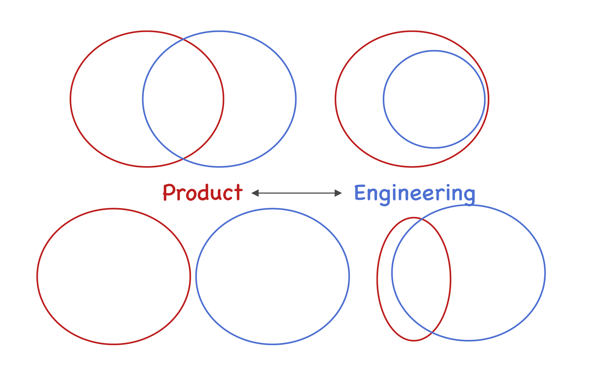 Ask the EM: How Can I work Better with My Product Manager, as an Engineering Lead?