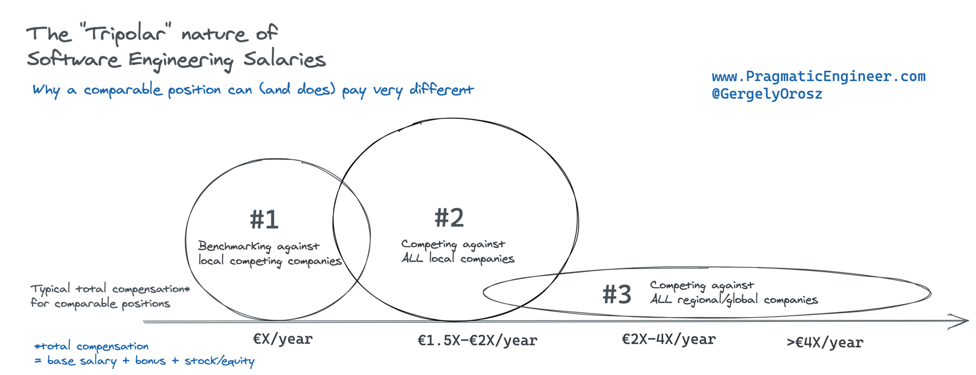 The Trimodal Nature of Software Engineering Salaries in the Netherlands and Europe
