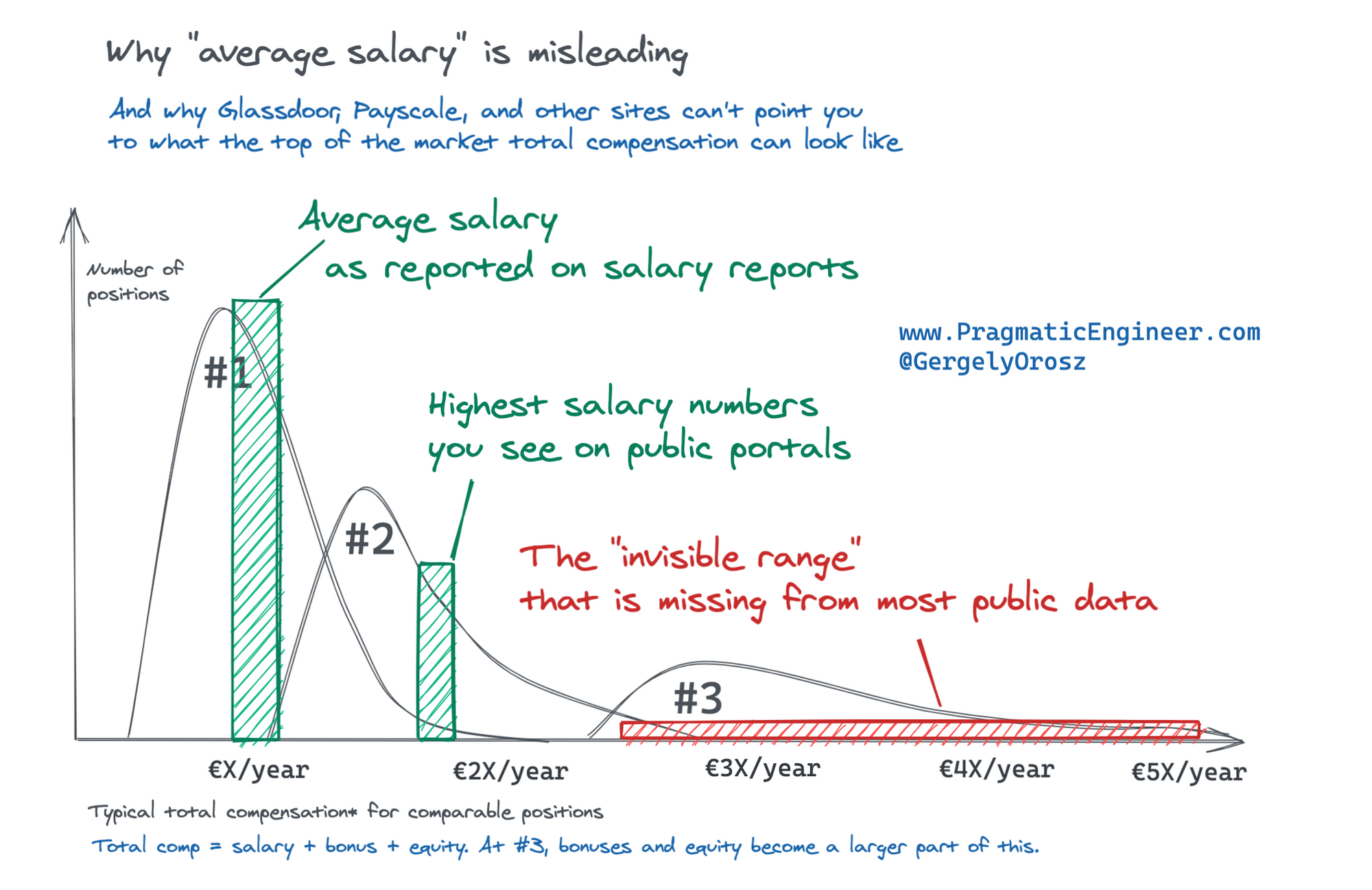 The Trimodal Nature of Software Engineering Salaries in the ...