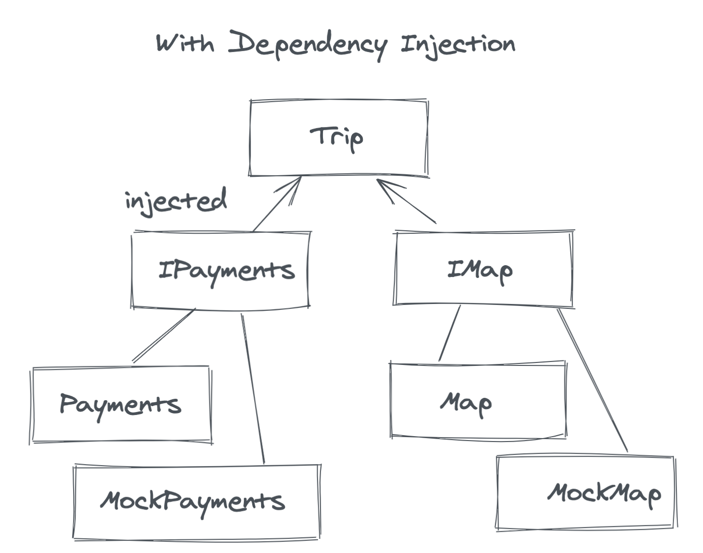 Dependency Injection in iOS and Android Apps